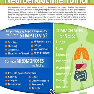 Could You Have a Neuroendocrine Tumor Infographic